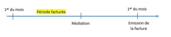 La période facturée correspond à la période entre le 1er du mois et la résiliation. L'émission de la facture a lieu le 1er du mois suivant