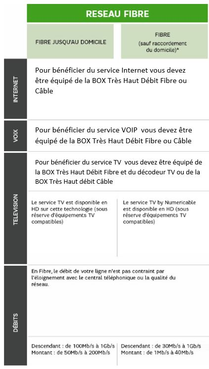 2b0beb85260354 Les conditions d accès aux services internet tres haut debit